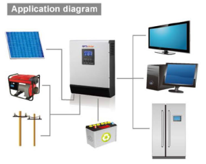 Applicatie diagram van offgrid systeem autonoom